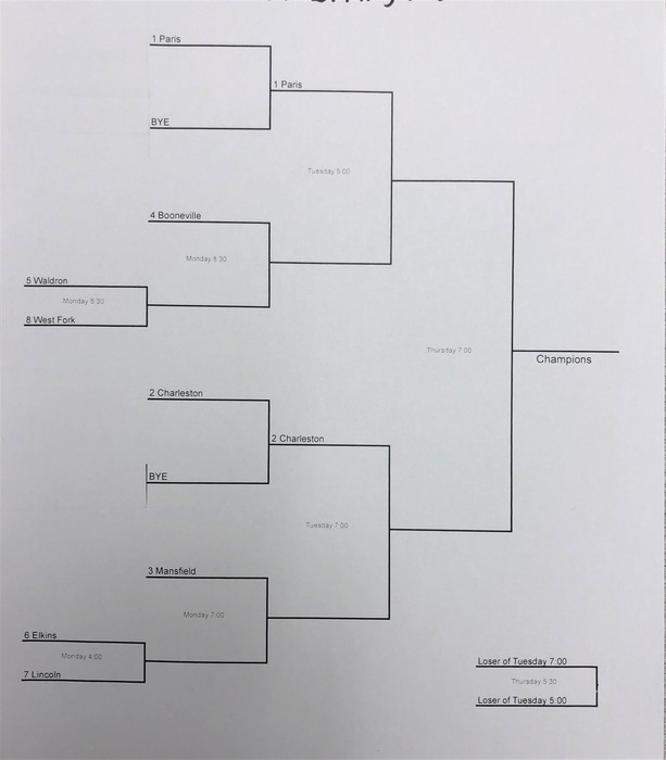 sr high district vb bracket